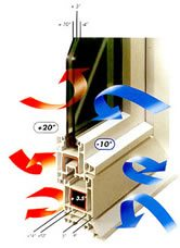 Isolamento térmico em janelas pvc