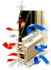 Isolamento térmico janela pvc